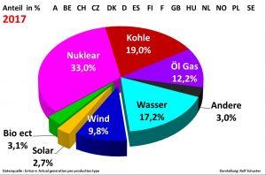 Analyse Rolf Schuster