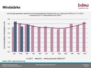 Witterungsdaten BDEW, Windwerte 2008 bis 2018, volkswirtschaftlicher Irrsinn