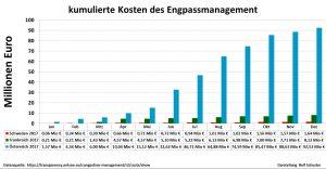 Grafiken von Rolf Schuster zur Energiewende, kumulierte Kosten Engpassmanagement