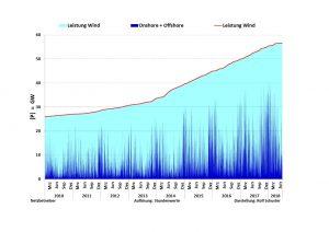 Installierte leistung und Eispeisung Wind onshore und offshore 2010 bis Juni 2018