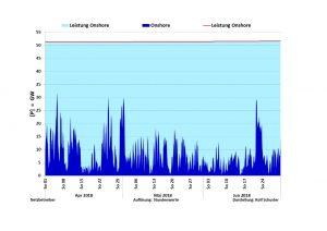 Installierte leistung und Eispeisung Wind onshore April bis Juni 2018
