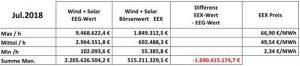 falsche Energiepolitik, Zahlen der Strombörse EEX
