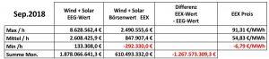 Saldo Wind und Solar September 2018