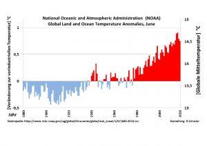 Manipulation der globalen Mitteltemperatur