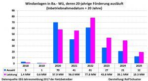 Stilllegungen WKA wegen Wegfall der Förderung Baden-Württemberg