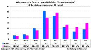 Stilllegungen WKA wegen Wegfall der Förderung Bayern