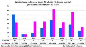 Stilllegungen WKA wegen Wegfall der Förderung Hessen