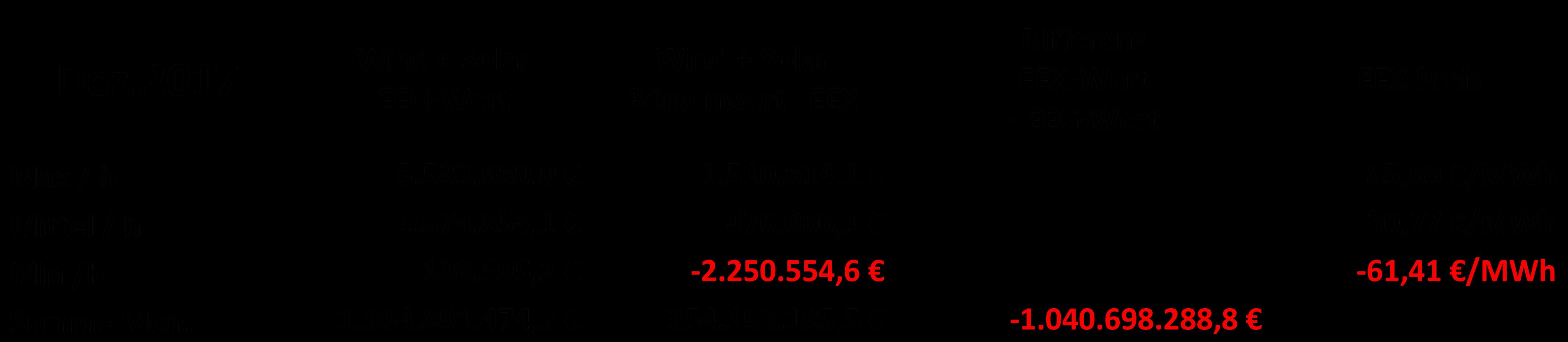Zahlen der Strombörse EEX